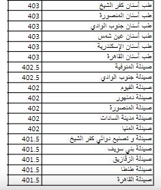 تنسيق المرحله الثانيه ثانويه عامه 2019 | الحد الادنى والكليات المتاحة 2