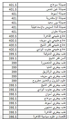 تنسيق المرحله الثانيه ثانويه عامه 2019 | الحد الادنى والكليات المتاحة 3