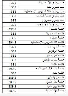 تنسيق المرحله الثانيه ثانويه عامه 2019 | الحد الادنى والكليات المتاحة 4